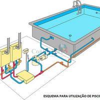 Aquecedor de piscina a gás preço